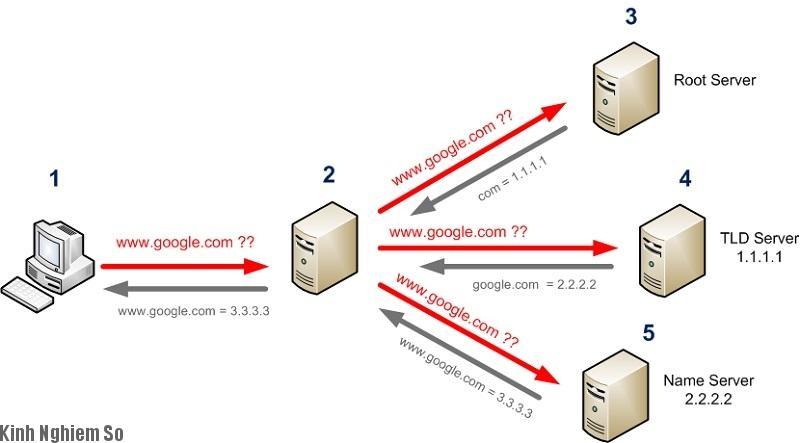 Kết nối DNS Domain Name System với nhau