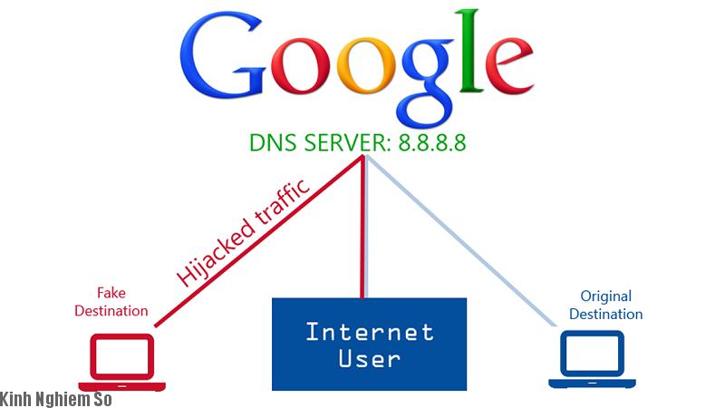 Kết nối DNS Server và dịch vụ máy tính