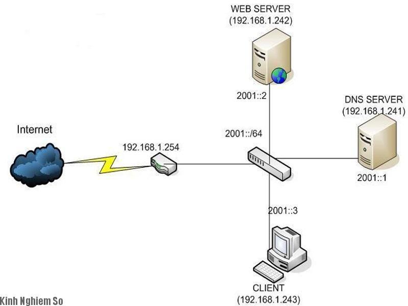 Khái niệm DNS là gì? Mô hình kết nối DNS