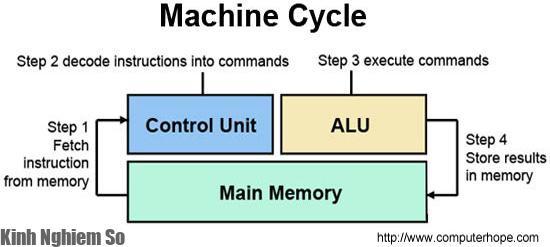 CPU là gì? Nhiệm vụ, Chức năng của CPU trong máy tính hình 2