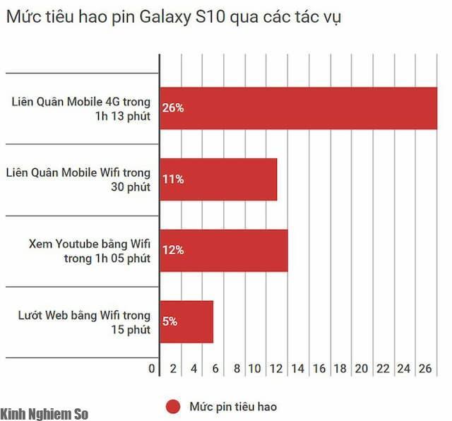 Pin Samsung Galaxy S10 3.400 mAh - Đánh giá chi tiết Pin siêu phẩm S10 hình 2