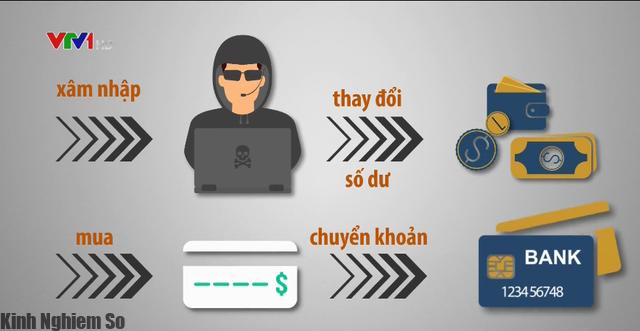 Bắt 1 nhóm sinh viên hack hàng trăm website để chiếm đoạt tiền