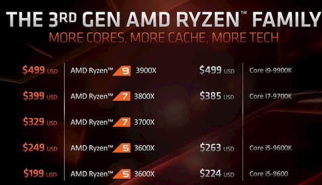 giá giữa các chip Ryzen 3000 của AMD với chip tương đương của Intel.