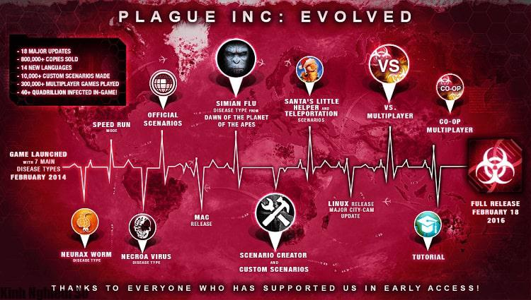 Download Plague Inc Evolved
