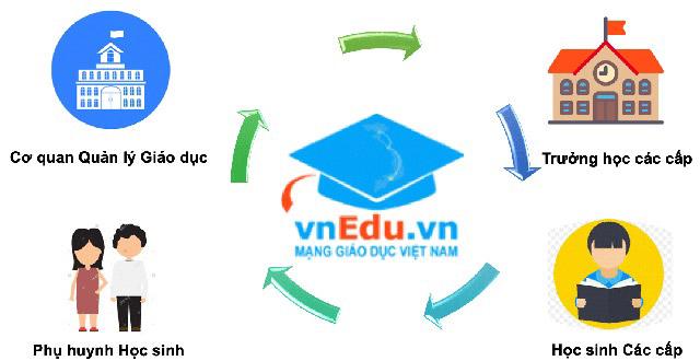 Ứng dụng VnEdu tra cứu điểm